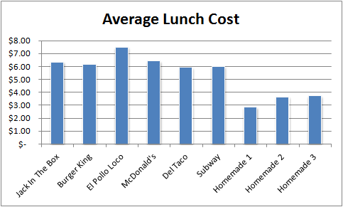 Average Lunch Costs 2