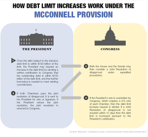 McConnell Provision - Debt Ceiling