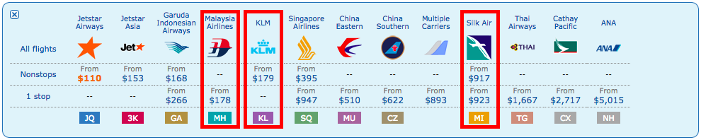 Using A Travel Agency Or Purchasing A Ticket From The Airline